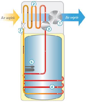 chauffe-eau-thermodynamique1